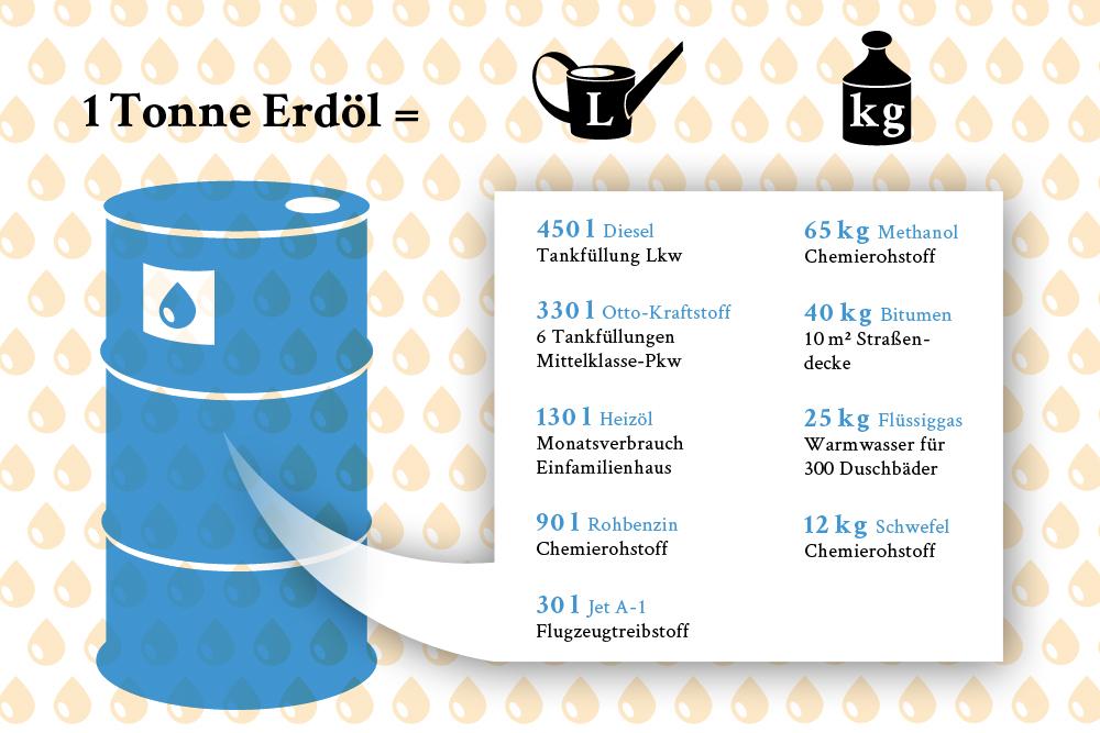 erdoel_infografik